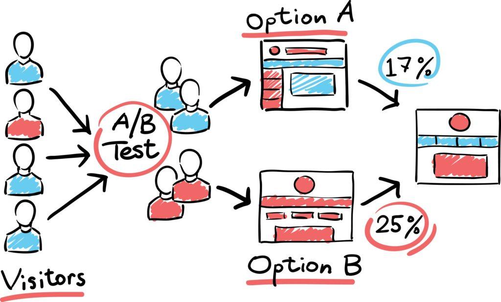 Hand Drawn A-B Testing For Inbound Marketing Strategies